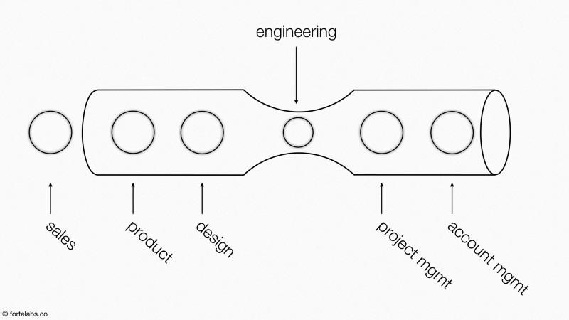 Le Goulot - Service Ingénierie