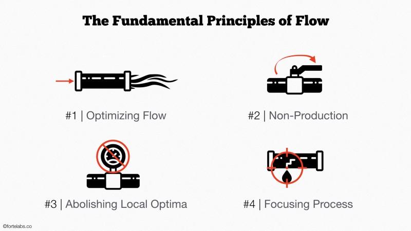 Les 4 Principes Fondamentaux du Flux