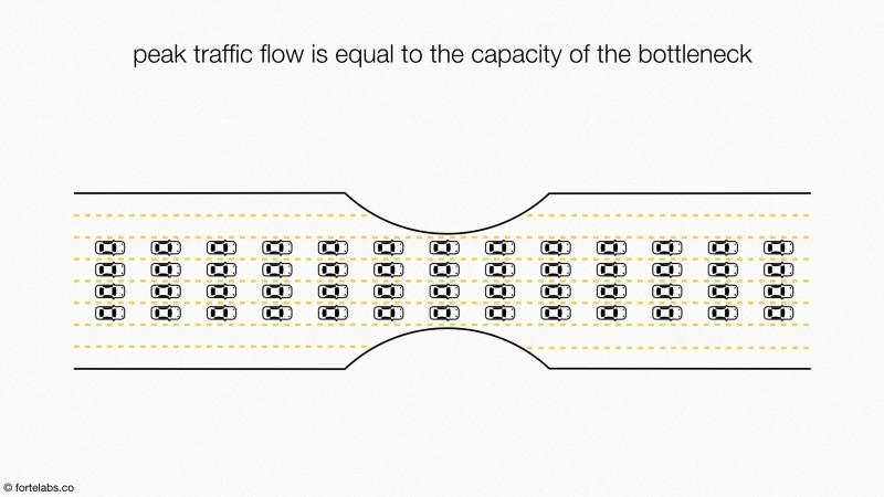 Pic de Circulation Fluide=Capacité du Goulot