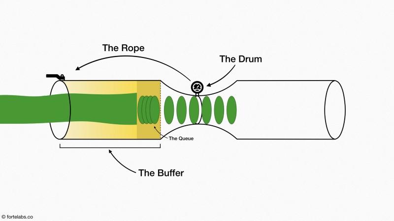 Le Tambour, La Corde et Le Tampon
